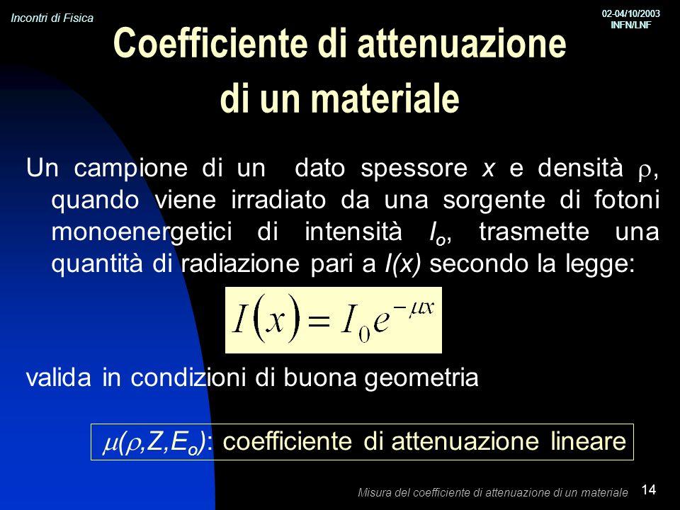 Incontri di Fisica 02-04/10/2003 INFN/LNF 02-04/10/2003 INFN/LNF Misura del coefficiente di attenuazione di un materiale 14 Coefficiente di attenuazione di un materiale Un campione di un dato spessore x e densità, quando viene irradiato da una sorgente di fotoni monoenergetici di intensità I o, trasmette una quantità di radiazione pari a I(x) secondo la legge: valida in condizioni di buona geometria (,Z,E o ): coefficiente di attenuazione lineare