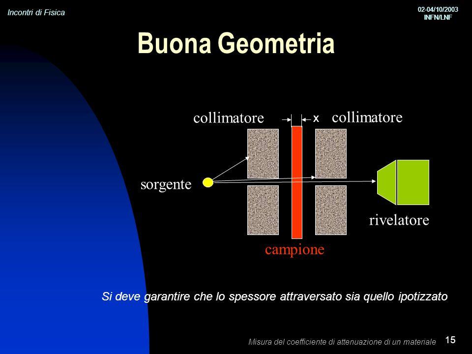 Incontri di Fisica 02-04/10/2003 INFN/LNF 02-04/10/2003 INFN/LNF Misura del coefficiente di attenuazione di un materiale 15 sorgente collimatore campione rivelatore Buona Geometria Si deve garantire che lo spessore attraversato sia quello ipotizzato x