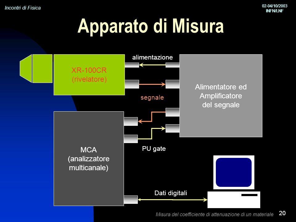 Incontri di Fisica 02-04/10/2003 INFN/LNF 02-04/10/2003 INFN/LNF Misura del coefficiente di attenuazione di un materiale 20 Apparato di Misura XR-100CR (rivelatore) Alimentatore ed Amplificatore del segnale MCA (analizzatore multicanale) alimentazione segnale PU gate Dati digitali