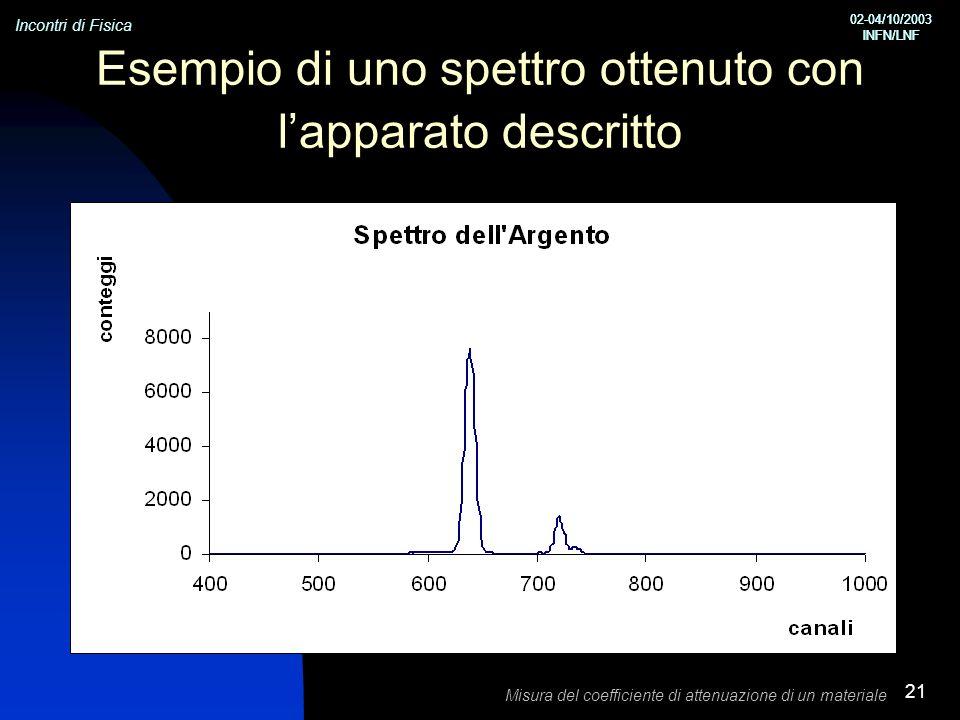 Incontri di Fisica 02-04/10/2003 INFN/LNF 02-04/10/2003 INFN/LNF Misura del coefficiente di attenuazione di un materiale 21 Esempio di uno spettro ottenuto con lapparato descritto