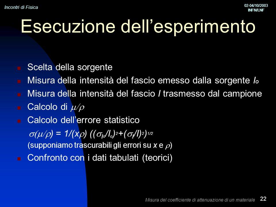 Incontri di Fisica 02-04/10/2003 INFN/LNF 02-04/10/2003 INFN/LNF Misura del coefficiente di attenuazione di un materiale 22 Esecuzione dellesperimento Scelta della sorgente Misura della intensità del fascio emesso dalla sorgente I o Misura della intensità del fascio I trasmesso dal campione Calcolo di Calcolo dellerrore statistico ) = 1/(x ) (( I o /I o ) 2 +( I /I) 2 ) 1/2 (supponiamo trascurabili gli errori su x e ) Confronto con i dati tabulati (teorici)