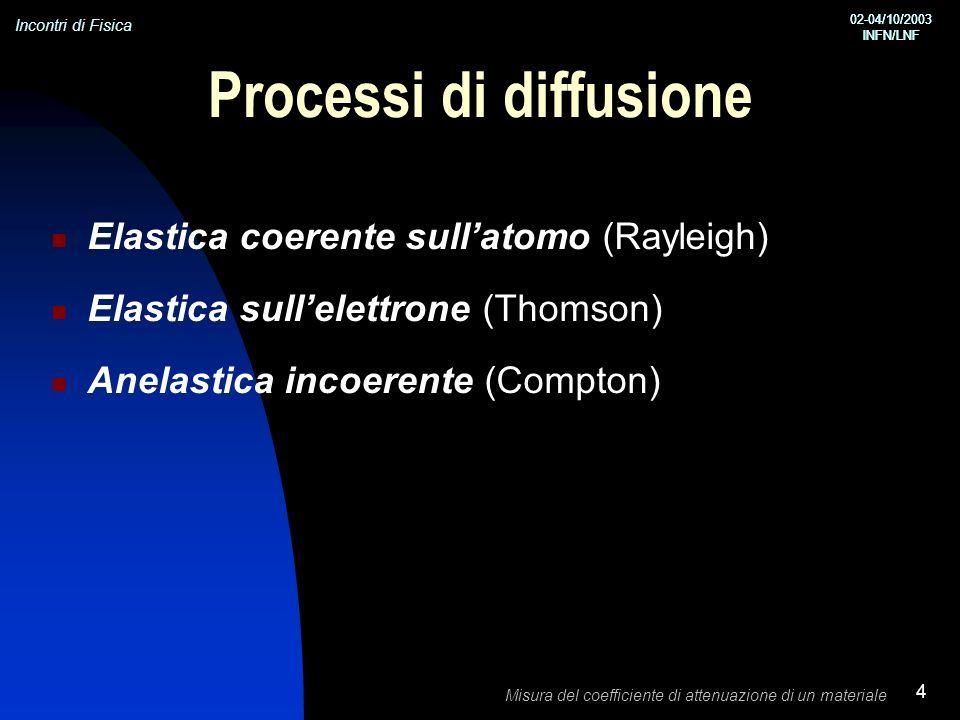 Incontri di Fisica 02-04/10/2003 INFN/LNF 02-04/10/2003 INFN/LNF Misura del coefficiente di attenuazione di un materiale 4 Processi di diffusione Elastica coerente sullatomo (Rayleigh) Elastica sullelettrone (Thomson) Anelastica incoerente (Compton)