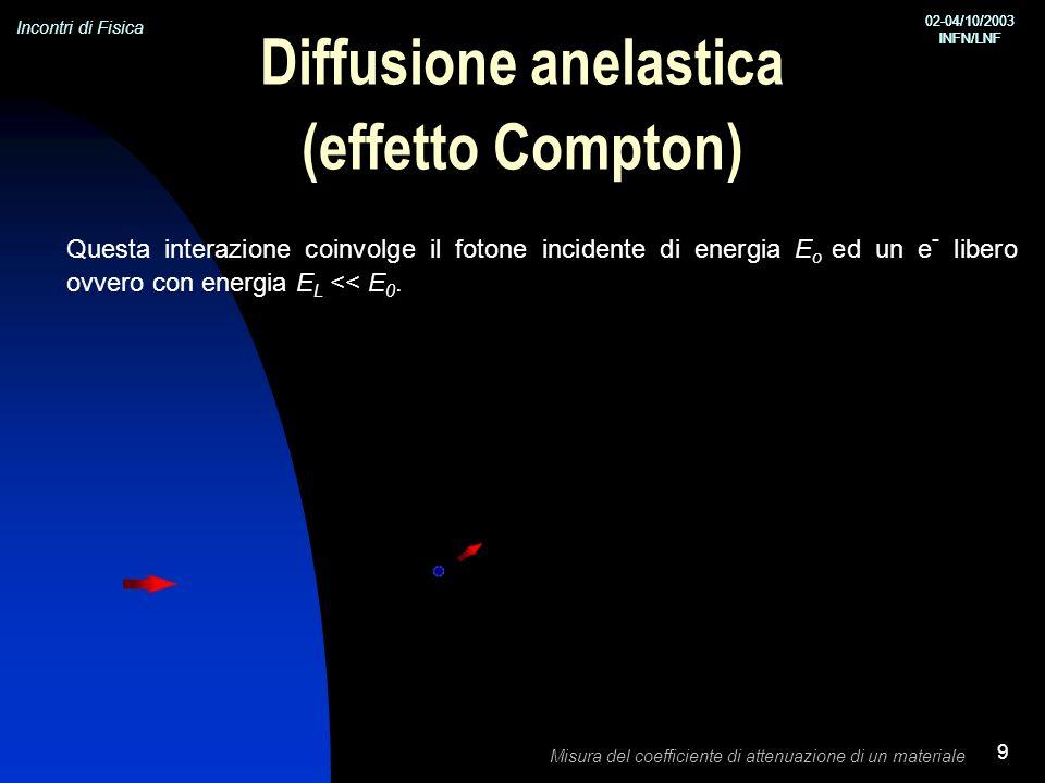 Incontri di Fisica 02-04/10/2003 INFN/LNF 02-04/10/2003 INFN/LNF Misura del coefficiente di attenuazione di un materiale 9 Diffusione anelastica (effetto Compton) Questa interazione coinvolge il fotone incidente di energia E o ed un e - libero ovvero con energia E L << E 0.