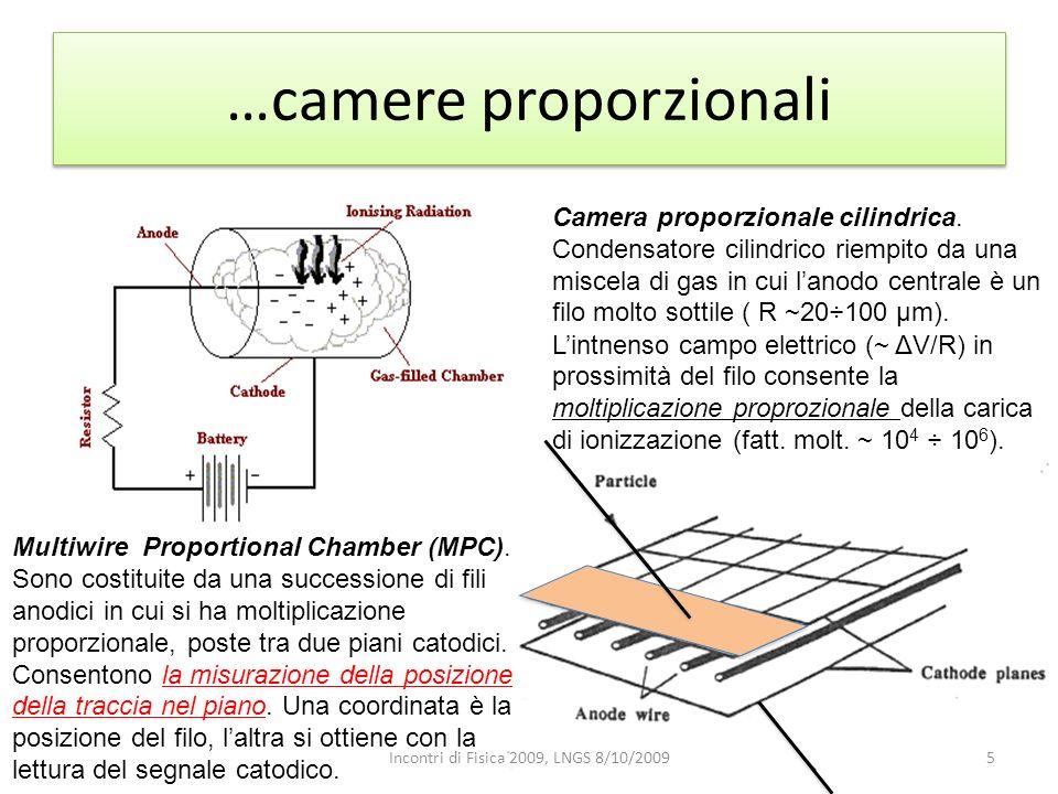 …camere proporzionali Camera proporzionale cilindrica. Condensatore cilindrico riempito da una miscela di gas in cui lanodo centrale è un filo molto s