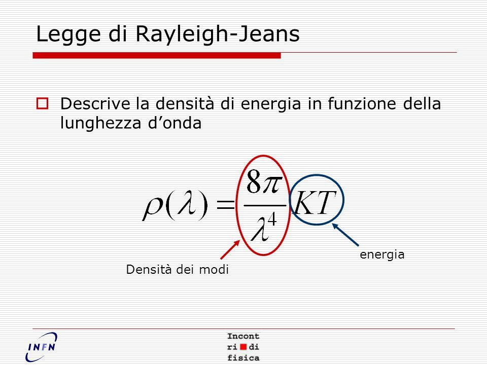 Legge di Rayleigh-Jeans Descrive la densità di energia in funzione della lunghezza donda Densità dei modi energia