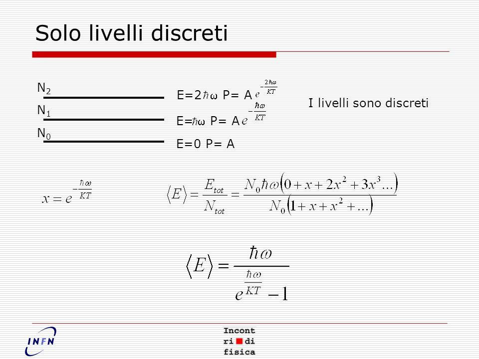 Solo livelli discreti N0N0 N2N2 N1N1 E=0 P= A E= P= A E=2 P= A I livelli sono discreti