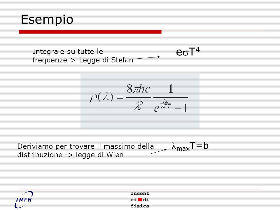 Esempio Integrale su tutte le frequenze-> Legge di Stefan Deriviamo per trovare il massimo della distribuzione -> legge di Wien eT 4 max T=b