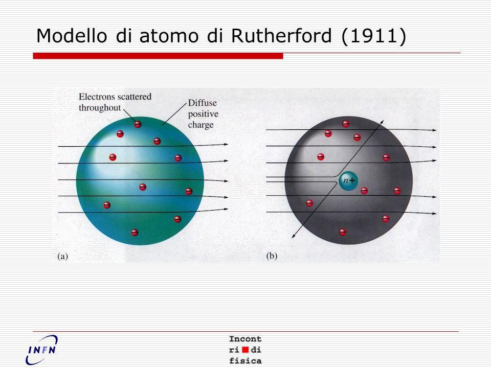 Modello di atomo di Rutherford (1911)