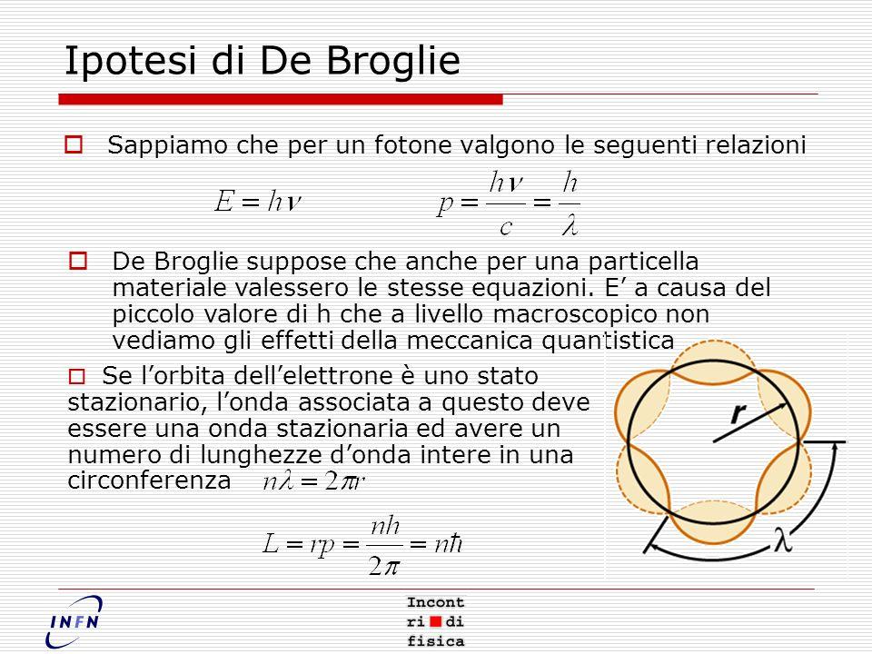 Ipotesi di De Broglie Sappiamo che per un fotone valgono le seguenti relazioni De Broglie suppose che anche per una particella materiale valessero le stesse equazioni.