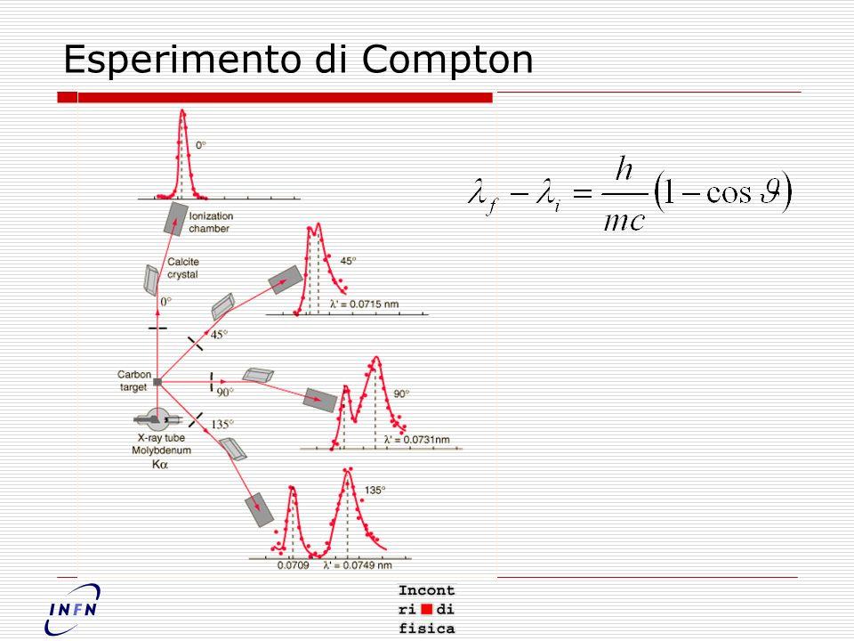 Esperimento di Compton