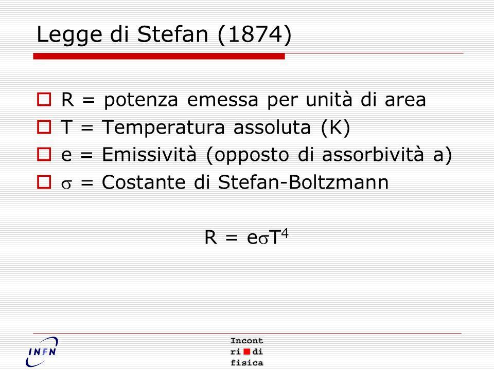 Legge di Stefan (1874) R = potenza emessa per unità di area T = Temperatura assoluta (K) e = Emissività (opposto di assorbività a) = Costante di Stefan-Boltzmann R = eT 4