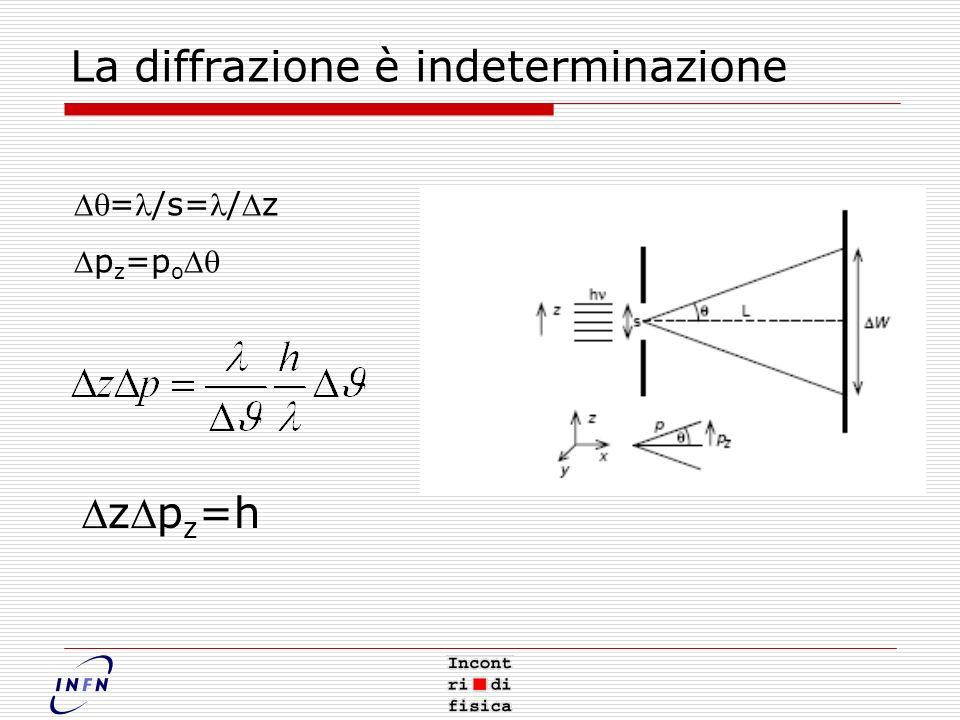 La diffrazione è indeterminazione =/s=/z p z =p o zp z =h