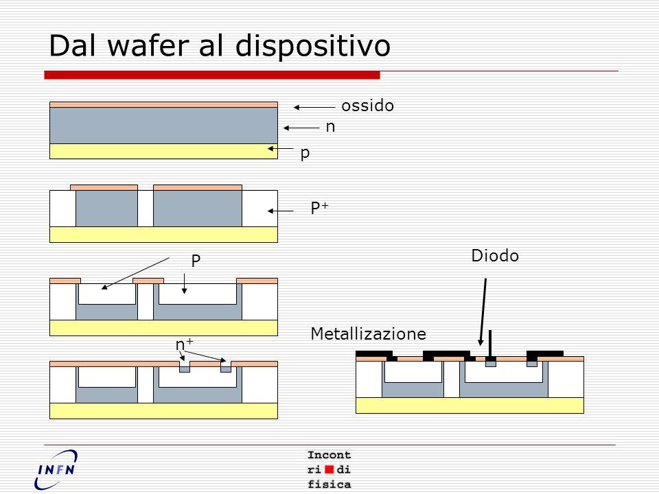 Dal wafer al dispositivo p n ossido P+P+ P n+n+ Metallizazione Diodo