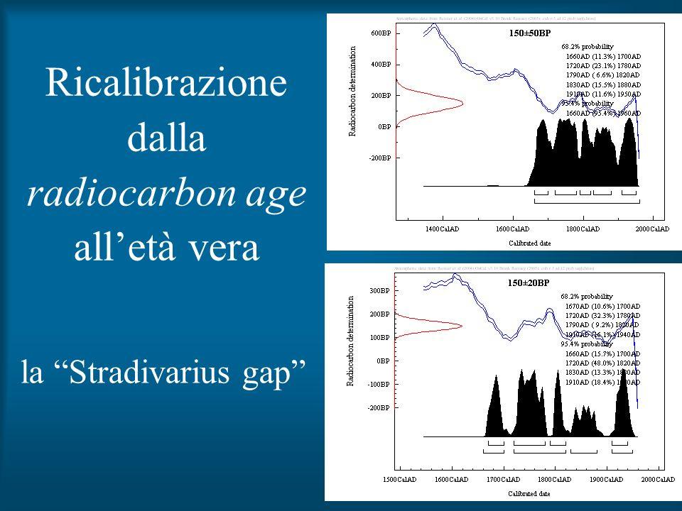 19 Ricalibrazione dalla radiocarbon age alletà vera la Stradivarius gap