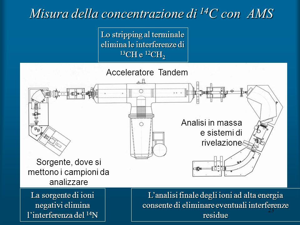 23 Misura della concentrazione di 14 C con AMS La sorgente di ioni negativi elimina linterferenza del 14 N Lo stripping al terminale elimina le interf