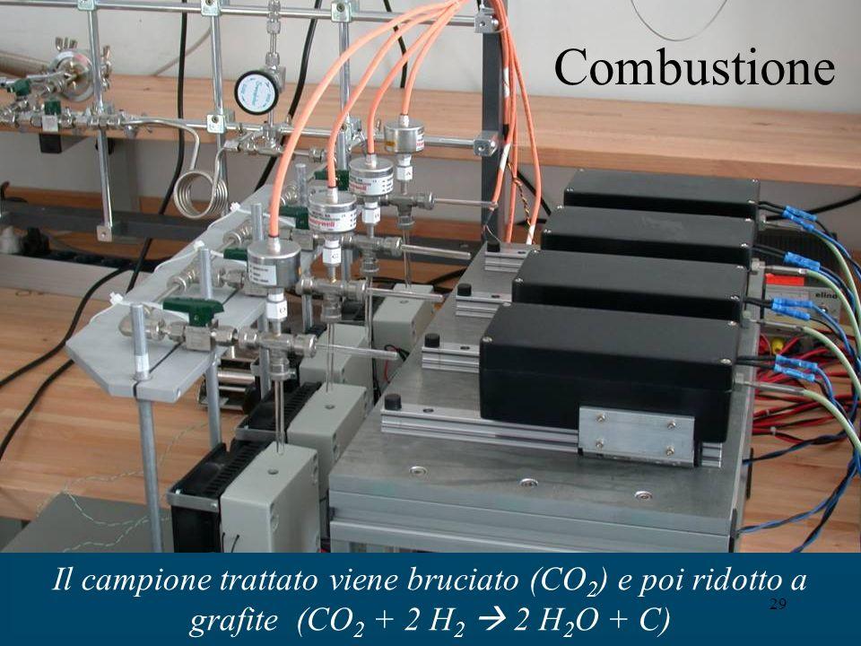 29 Il campione trattato viene bruciato (CO 2 ) e poi ridotto a grafite (CO 2 + 2 H 2 2 H 2 O + C) Combustione