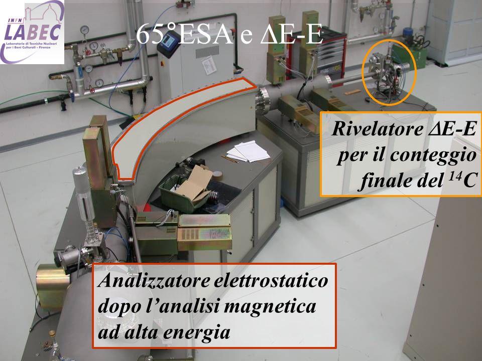 33 Analizzatore elettrostatico dopo lanalisi magnetica ad alta energia Rivelatore E-E per il conteggio finale del 14 C 65°ESA e E-E