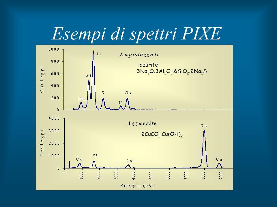 Esempi di spettri PIXE 2CuCO 3.Cu(OH) 2 lazurite 3Na 2 O.3Al 2 O 3.6SiO 2.2Na 2 S
