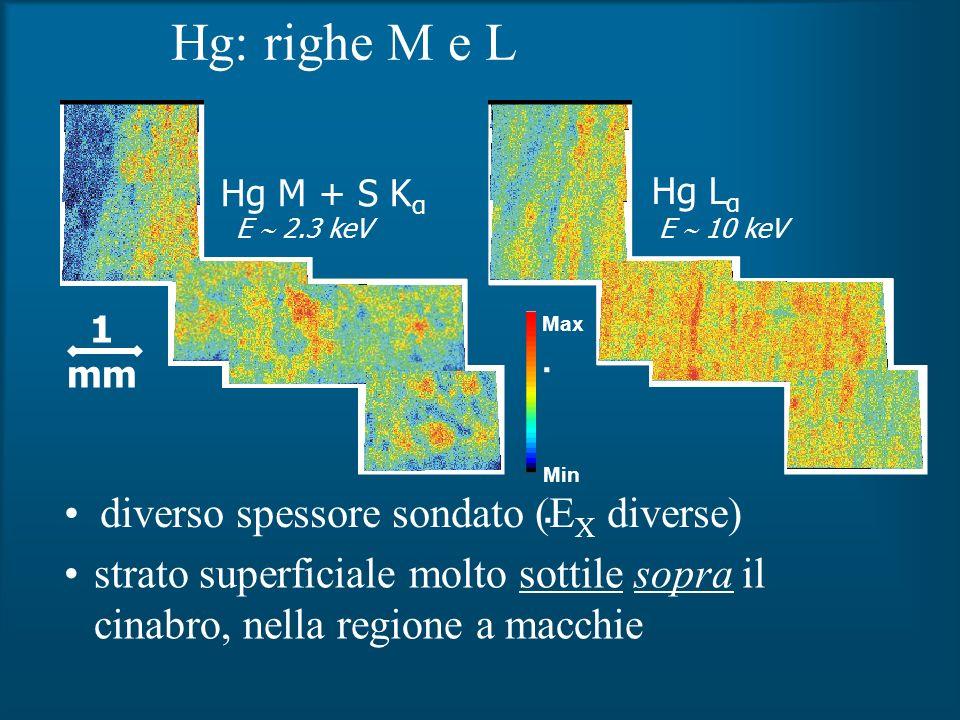 Hg: righe M e L diverso spessore sondato (E X diverse) Hg M + S K α Hg L α Min. Max. 1 mm strato superficiale molto sottile sopra il cinabro, nella re