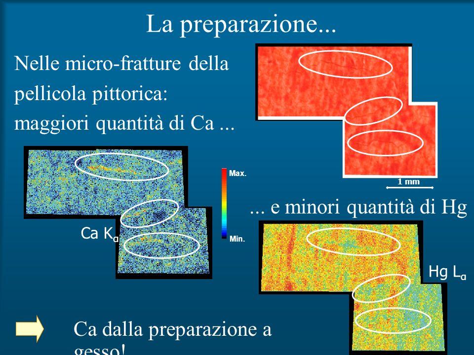La preparazione... Ca K α Hg L α Nelle micro-fratture della pellicola pittorica: maggiori quantità di Ca... Ca dalla preparazione a gesso!... e minori