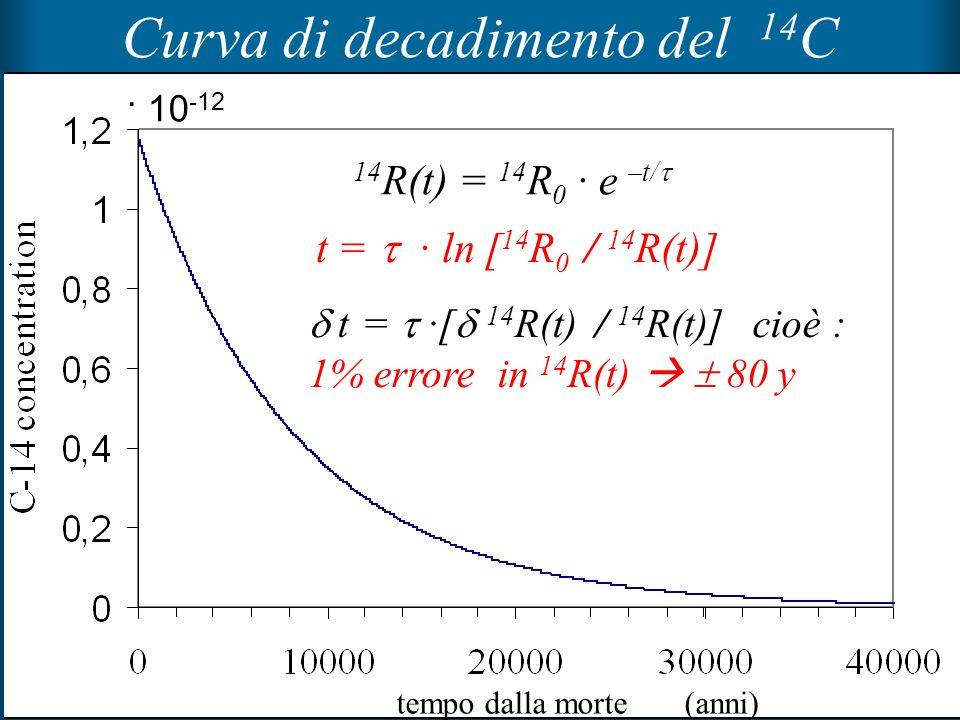 9 Curva di decadimento del 14 C t = · ln [ 14 R 0 / 14 R(t)] t = ·[ 14 R(t) / 14 R(t)] cioè : 1% errore in 14 R(t) 80 y 14 R(t) = 14 R 0 · e –t/ tempo
