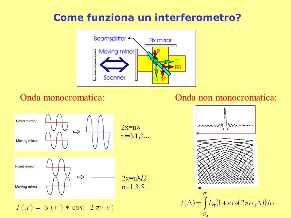 Onda monocromatica:Onda non monocromatica: Come funziona un interferometro? 2x=n n 2x=n n=1,3,5...