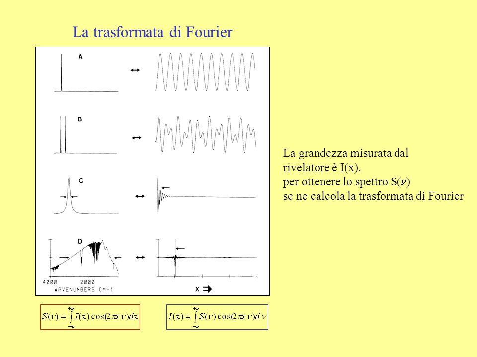 La trasformata di Fourier La grandezza misurata dal rivelatore è I(x). per ottenere lo spettro S( ) se ne calcola la trasformata di Fourier