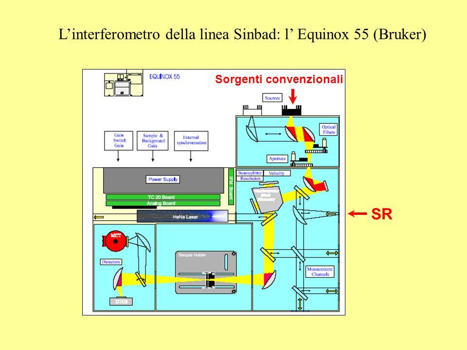 SR Linterferometro della linea Sinbad: l Equinox 55 (Bruker) Sorgenti convenzionali