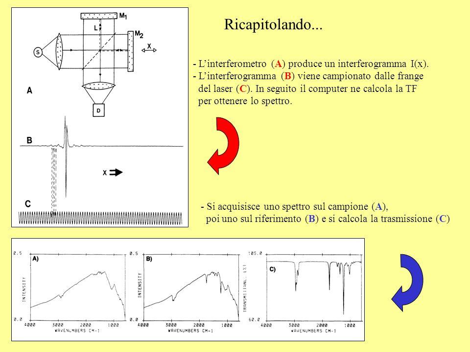 Ricapitolando... - Linterferometro (A) produce un interferogramma I(x). - Linterferogramma (B) viene campionato dalle frange del laser (C). In seguito