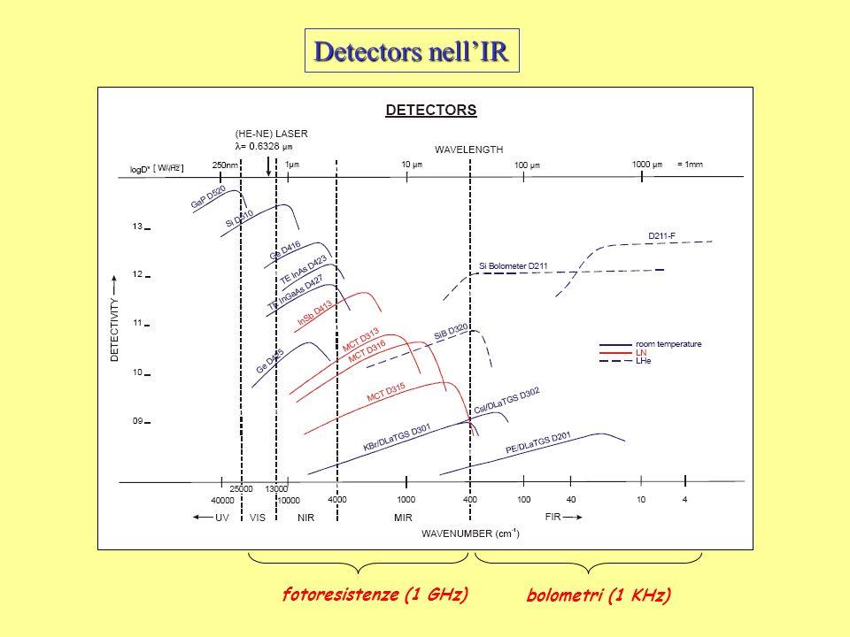 fotoresistenze (1 GHz) bolometri (1 KHz) Detectors nellIR