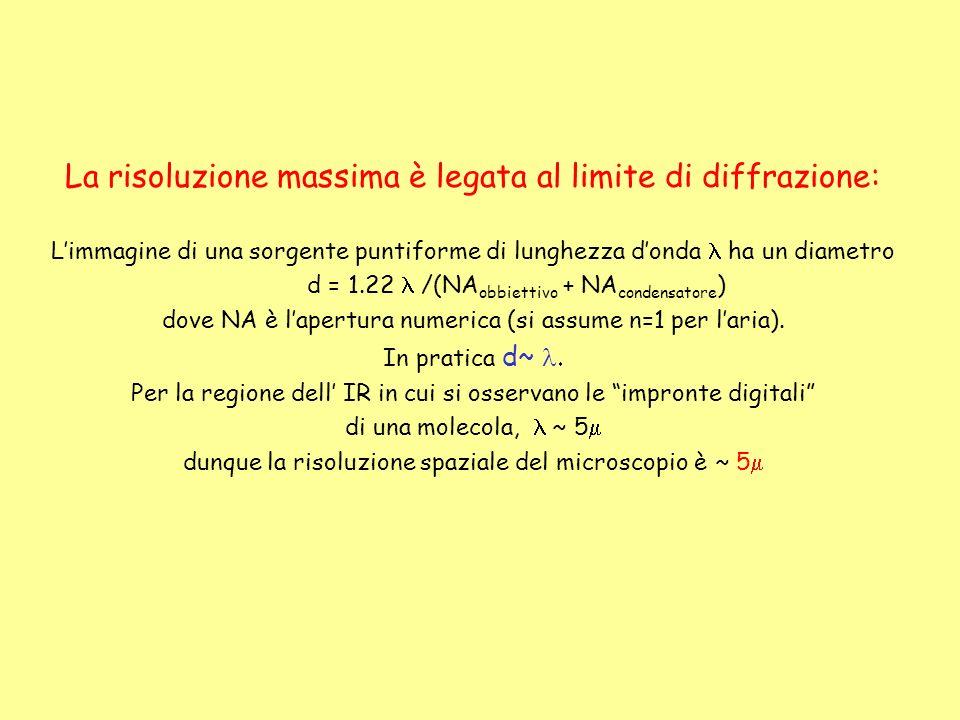 La risoluzione massima è legata al limite di diffrazione: Limmagine di una sorgente puntiforme di lunghezza donda ha un diametro d = 1.22 /(NA obbiett