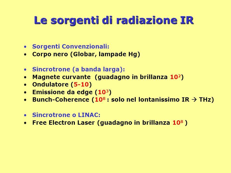 Le sorgenti di radiazione IR Sorgenti Convenzionali: Corpo nero (Globar, lampade Hg) Sincrotrone (a banda larga): Magnete curvante (guadagno in brilla