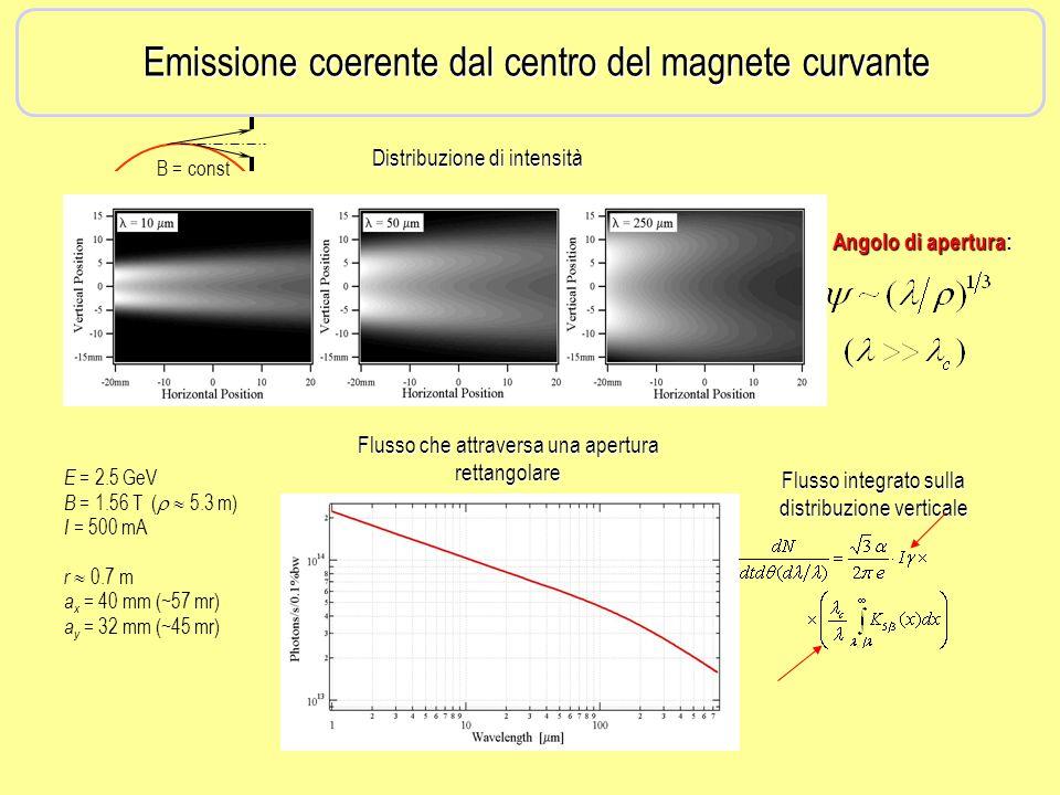 B = const Flusso che attraversa una apertura rettangolare Distribuzione di intensità E = 2.5 GeV B = 1.56 T ( 5.3 m) I = 500 mA r 0.7 m a x = 40 mm (~