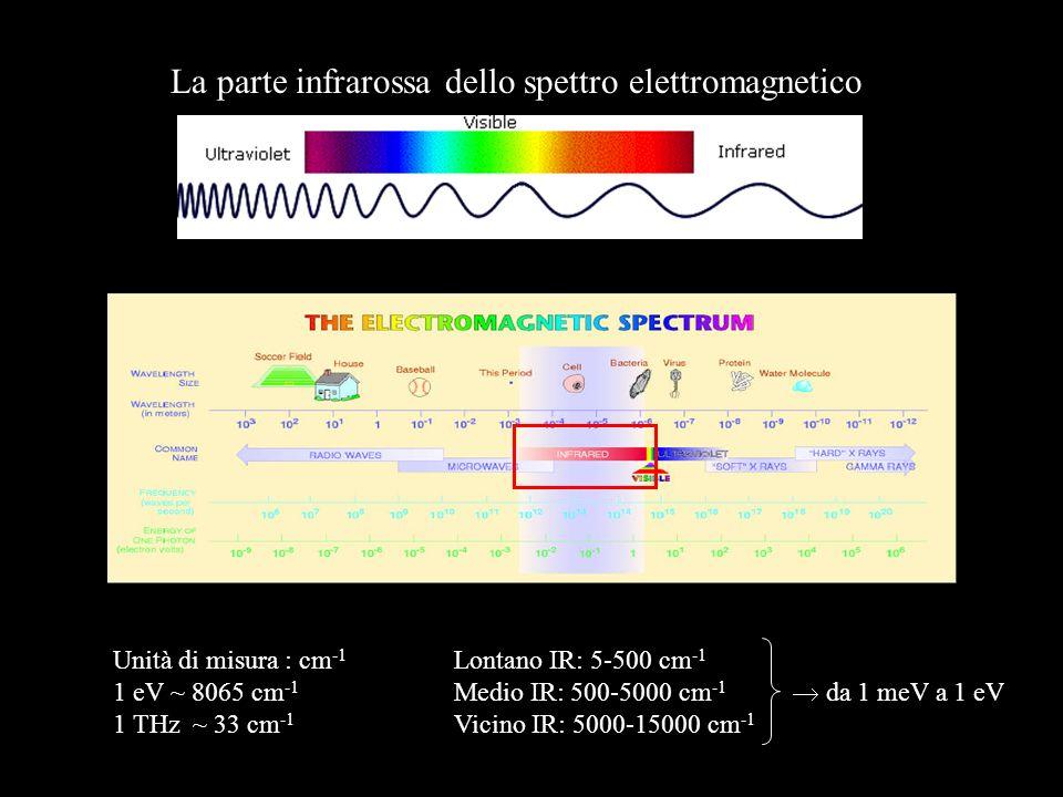 Unità di misura : cm -1 1 eV ~ 8065 cm -1 1 THz ~ 33 cm -1 La parte infrarossa dello spettro elettromagnetico Lontano IR: 5-500 cm -1 Medio IR: 500-50