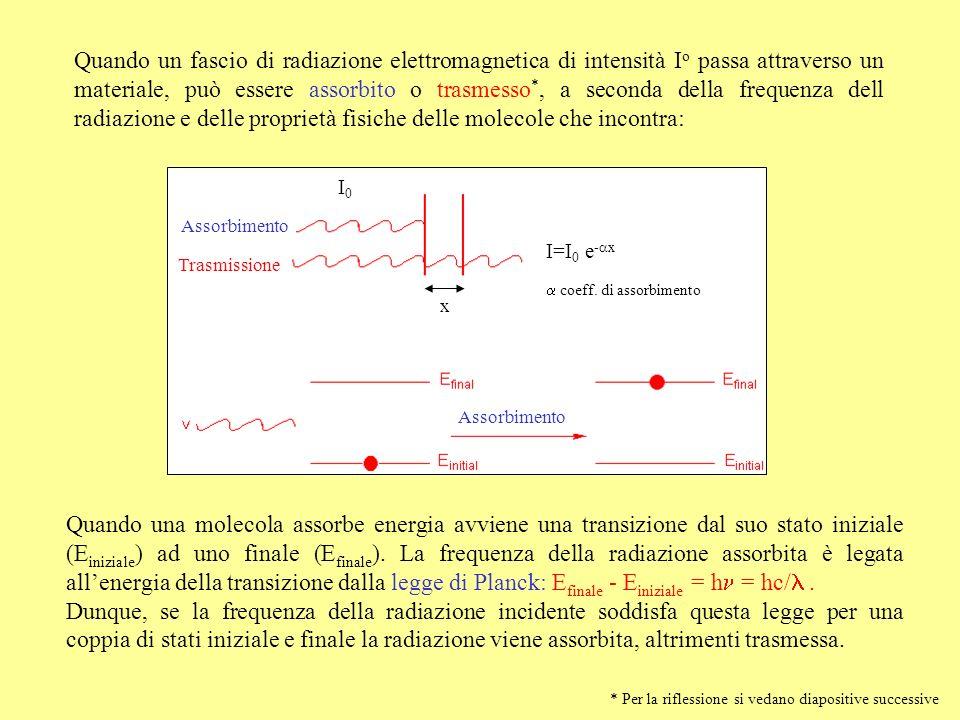 Quando un fascio di radiazione elettromagnetica di intensità I o passa attraverso un materiale, può essere assorbito o trasmesso *, a seconda della fr