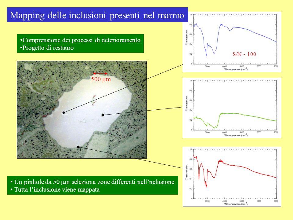 Un pinhole da 50 m seleziona zone differenti nellnclusione Tutta linclusione viene mappata Comprensione dei processi di deterioramento Progetto di res