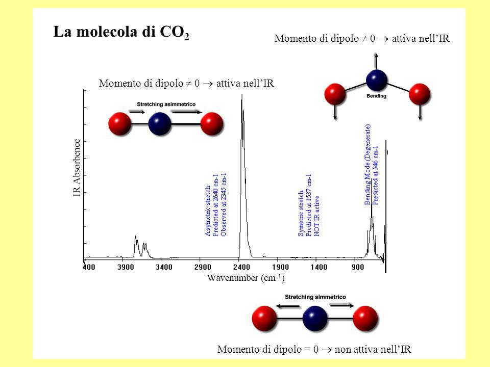 La molecola di CO 2 Momento di dipolo = 0 non attiva nellIR Momento di dipolo 0 attiva nellIR