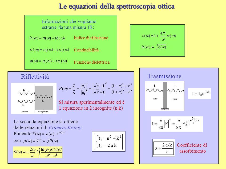 Le equazioni della spettroscopia ottica Si misura sperimentalmente ed è 1 equazione in 2 incognite (n,k) Riflettività La seconda equazione si ottiene