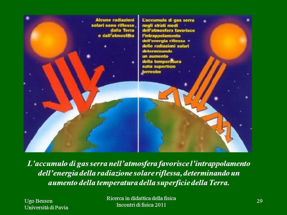 Ugo Besson Università di Pavia Ricerca in didattica della fisica Incontri di fisica 2011 29 Laccumulo di gas serra nellatmosfera favorisce lintrappola