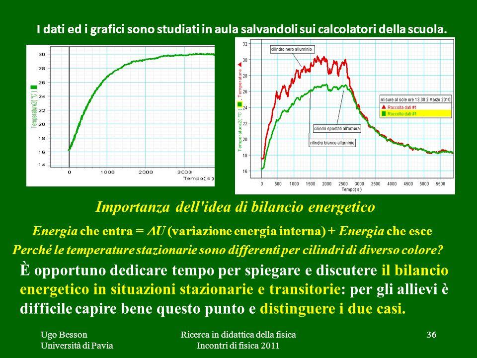 36 Importanza dell'idea di bilancio energetico I dati ed i grafici sono studiati in aula salvandoli sui calcolatori della scuola. Energia che entra =