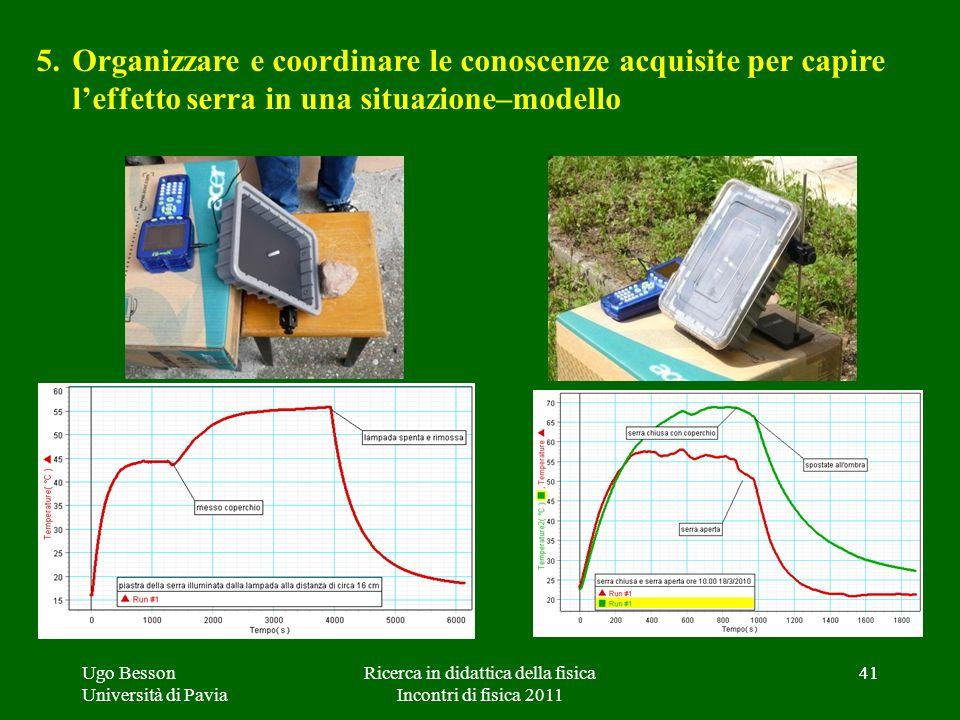 41 5.Organizzare e coordinare le conoscenze acquisite per capire leffetto serra in una situazione–modello Ugo Besson Università di Pavia 41Ricerca in