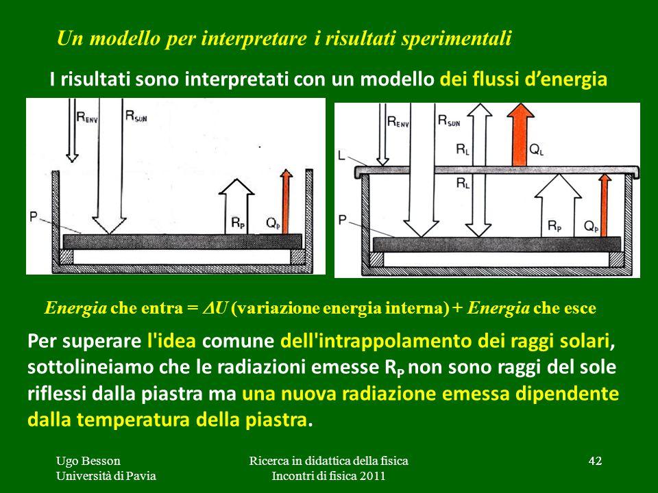 42 Un modello per interpretare i risultati sperimentali I risultati sono interpretati con un modello dei flussi denergia Per superare l'idea comune de