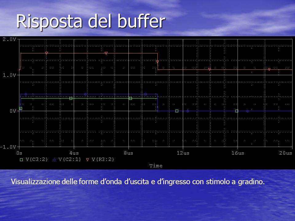 Risposta del buffer Visualizzazione delle forme donda duscita e dingresso con stimolo a gradino.