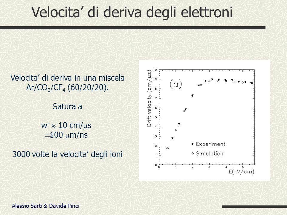 Alessio Sarti & Davide Pinci Velocita di deriva degli elettroni Velocita di deriva in una miscela Ar/CO 2 /CF 4 (60/20/20).