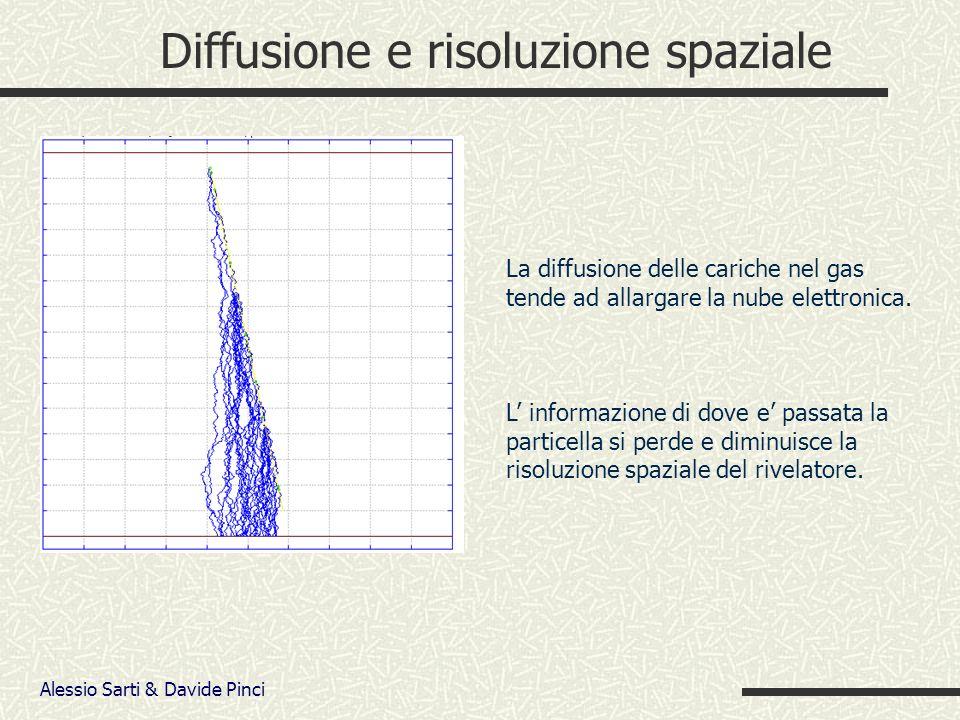 Alessio Sarti & Davide Pinci Diffusione e risoluzione spaziale La diffusione delle cariche nel gas tende ad allargare la nube elettronica.