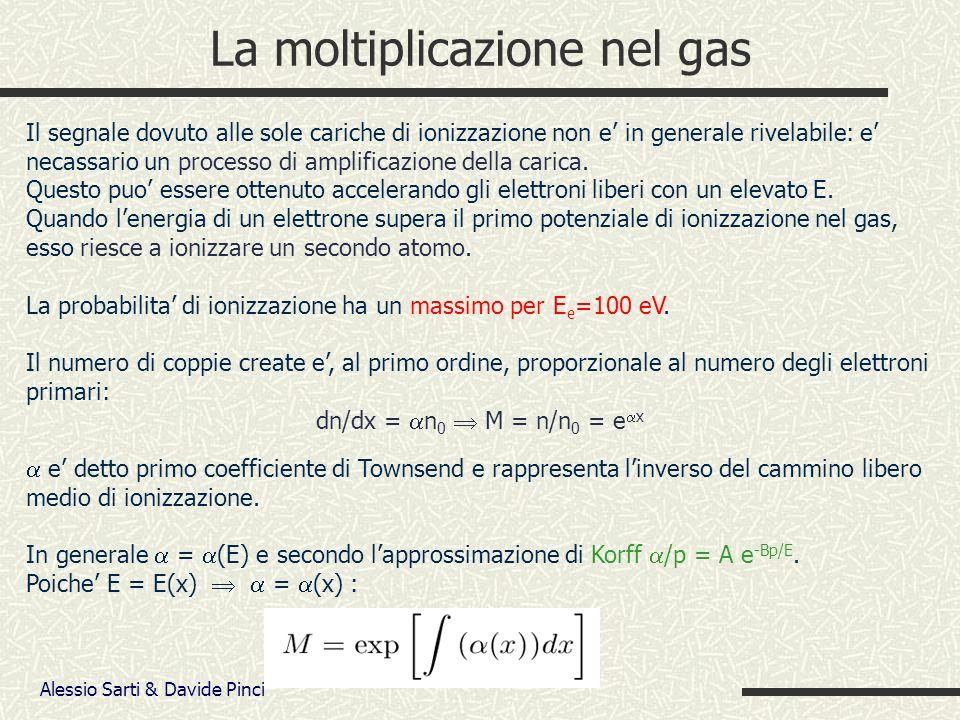 Alessio Sarti & Davide Pinci La moltiplicazione nel gas Il segnale dovuto alle sole cariche di ionizzazione non e in generale rivelabile: e necassario un processo di amplificazione della carica.