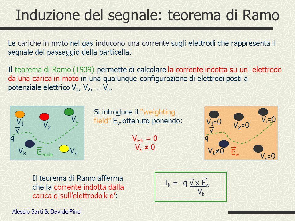 Alessio Sarti & Davide Pinci Induzione del segnale: teorema di Ramo Le cariche in moto nel gas inducono una corrente sugli elettrodi che rappresenta il segnale del passaggio della particella.