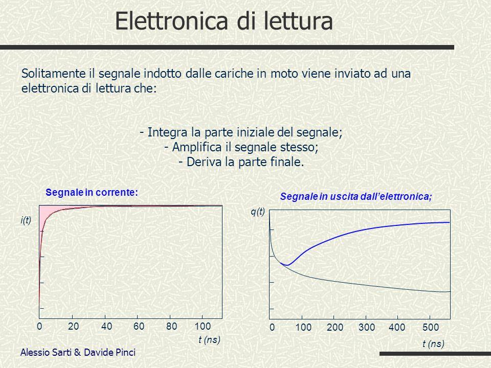 Alessio Sarti & Davide Pinci Elettronica di lettura 020406080100 t (ns) i(t) Segnale in corrente: t (ns) Segnale in uscita dallelettronica; 0100200300 400 500 q(t) Solitamente il segnale indotto dalle cariche in moto viene inviato ad una elettronica di lettura che: - Integra la parte iniziale del segnale; - Amplifica il segnale stesso; - Deriva la parte finale.