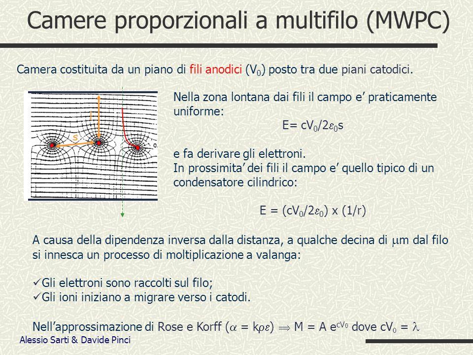 Alessio Sarti & Davide Pinci Camere proporzionali a multifilo (MWPC) Camera costituita da un piano di fili anodici (V 0 ) posto tra due piani catodici.