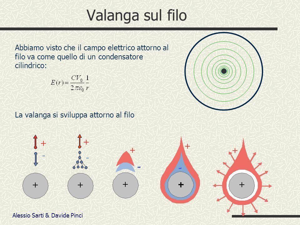 Alessio Sarti & Davide Pinci Valanga sul filo Abbiamo visto che il campo elettrico attorno al filo va come quello di un condensatore cilindrico: La valanga si sviluppa attorno al filo